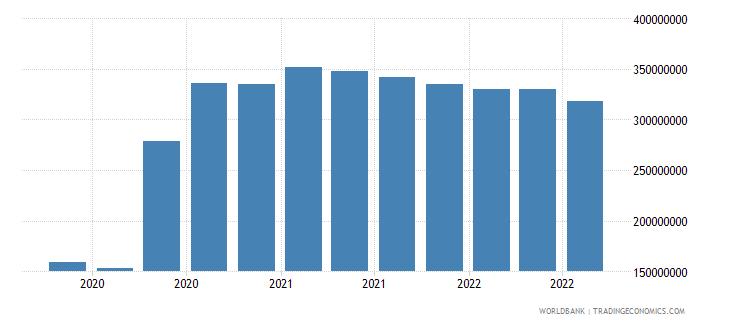 mauritania 07_multilateral loans imf wb data