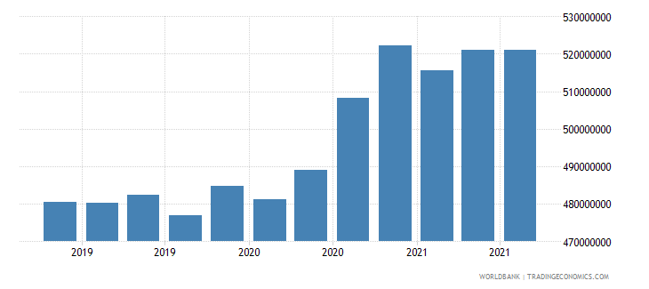 mauritania 08_multilateral loans other institutions wb data