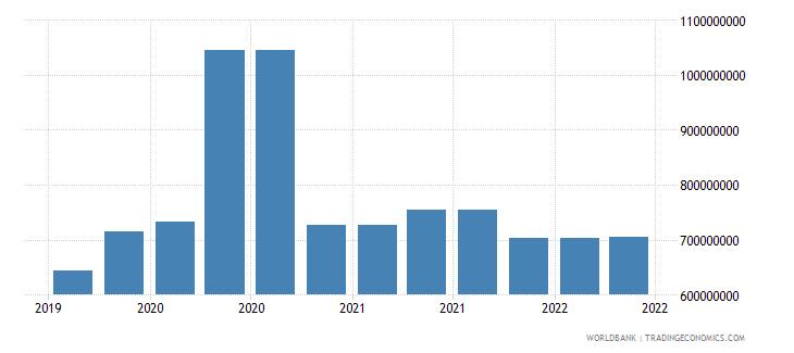 mauritania 09_insured export credit exposures berne union wb data
