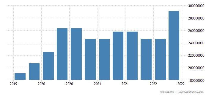 mauritania 10_insured export credit exposures short term bu wb data