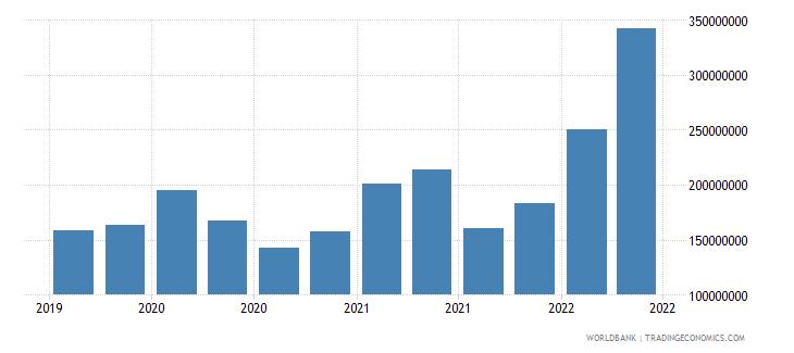 mauritania 12_liabilities to bis banks cons  short term wb data