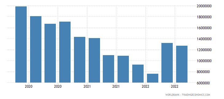 mauritania 13_multilateral loans imf short term wb data