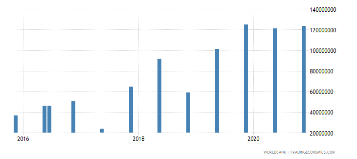 mauritania 14_debt securities held by nonresidents wb data