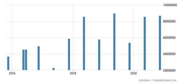 mauritania 15_debt securities held by nonresidents total short term wb data
