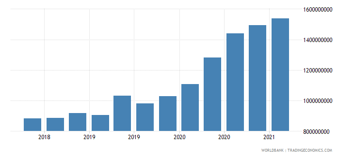 mauritania 24_international reserves excluding gold wb data
