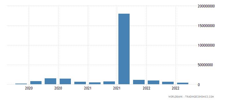 mauritania 25_sdr holdings wb data