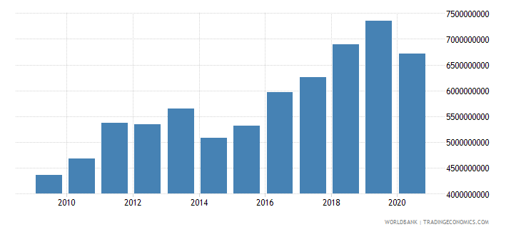 mauritania adjusted net national income constant 2000 us dollar wb data