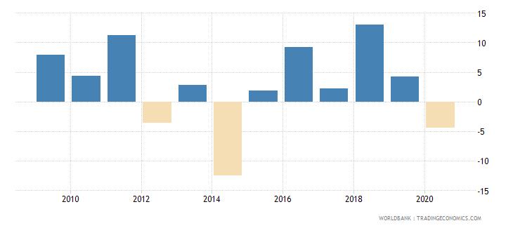 mauritania adjusted net national income per capita annual percent growth wb data
