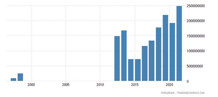 mauritania adjusted net savings excluding particulate emission damage us dollar wb data