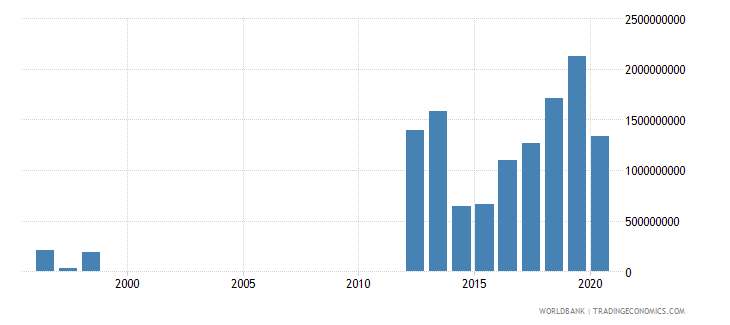 mauritania adjusted net savings including particulate emission damage us dollar wb data