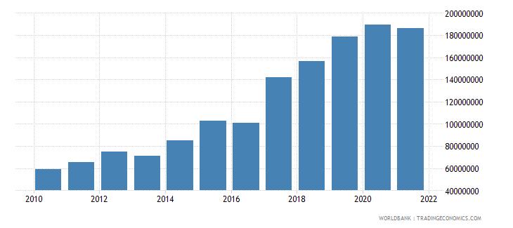 mauritania adjusted savings carbon dioxide damage us dollar wb data