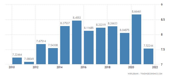 mauritania adjusted savings consumption of fixed capital percent of gni wb data
