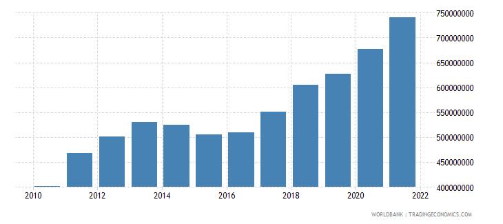 mauritania adjusted savings consumption of fixed capital us dollar wb data