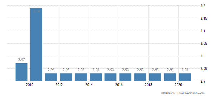 mauritania adjusted savings education expenditure percent of gni wb data