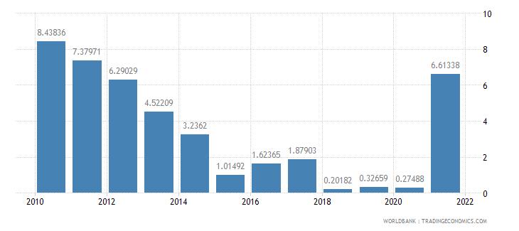 mauritania adjusted savings mineral depletion percent of gni wb data