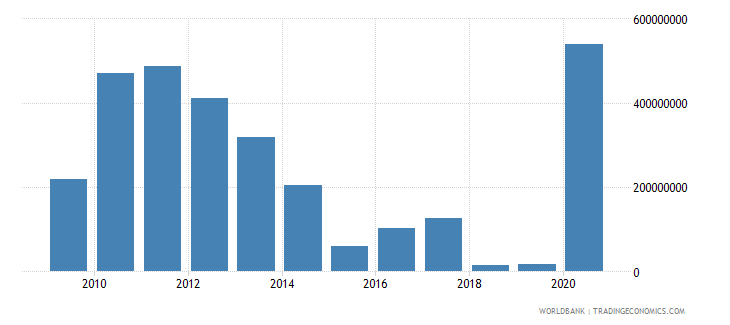 mauritania adjusted savings mineral depletion us dollar wb data