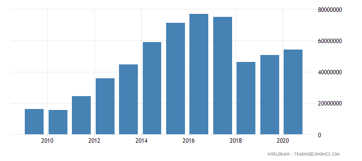 mauritania adjusted savings net forest depletion us dollar wb data