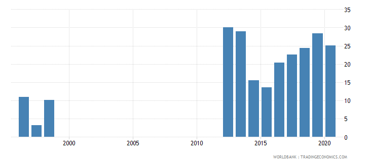 mauritania adjusted savings net national savings percent of gni wb data