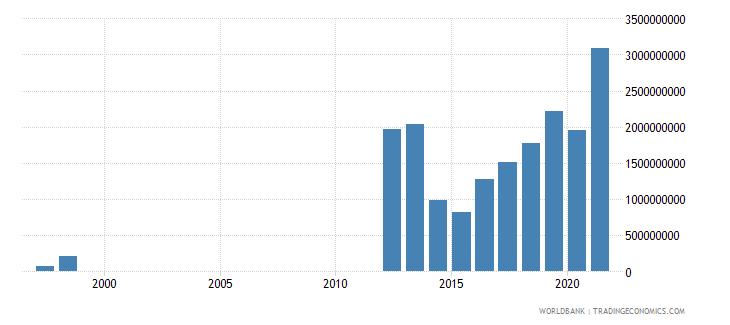 mauritania adjusted savings net national savings us dollar wb data