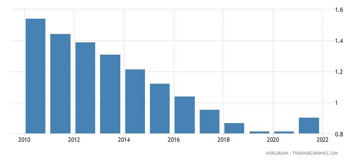 mauritania adjusted savings particulate emission damage percent of gni wb data