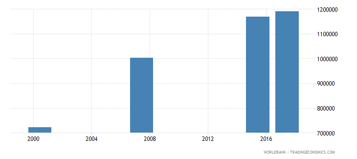 mauritania adult illiterate population 15 years both sexes number wb data