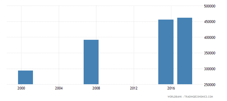 mauritania adult illiterate population 15 years male number wb data