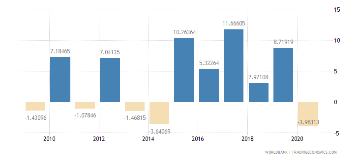 mauritania agriculture value added annual percent growth wb data