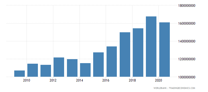 mauritania agriculture value added constant 2000 us dollar wb data