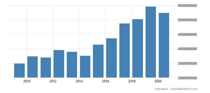 mauritania agriculture value added constant lcu wb data