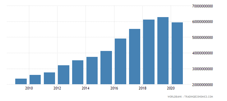 mauritania agriculture value added current lcu wb data