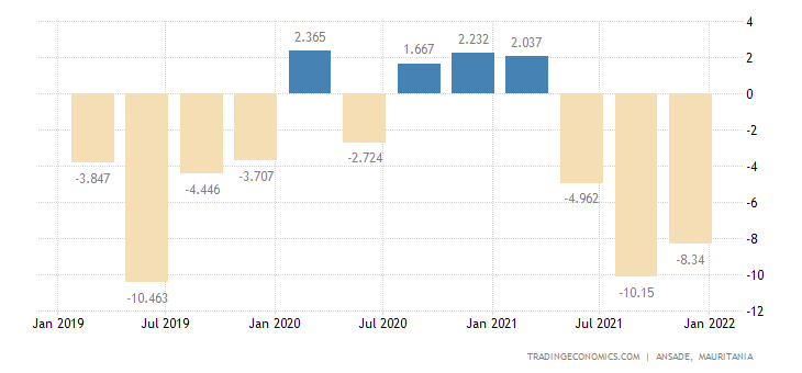 Mauritania Balance of Trade