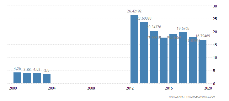 mauritania bank liquid reserves to bank assets ratio percent wb data