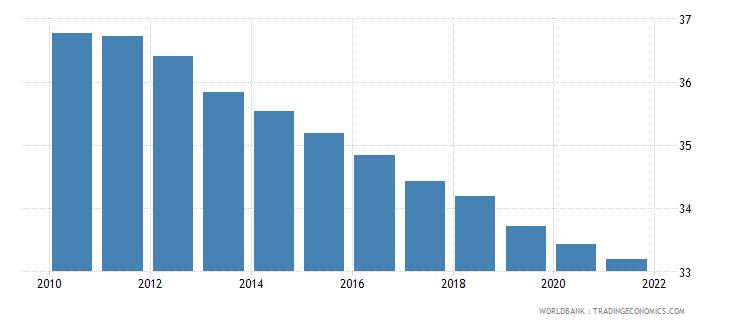 mauritania birth rate crude per 1 000 people wb data