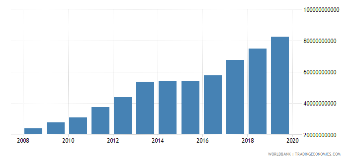mauritania broad money current lcu wb data