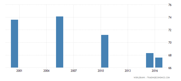 mauritania cause of death by communicable diseases and maternal prenatal and nutrition conditions ages 15 34 female percent relevant age wb data