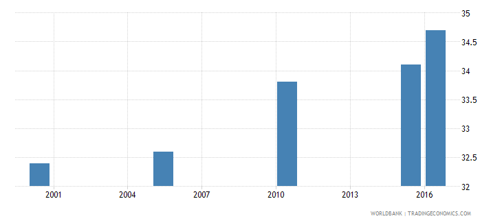 mauritania cause of death by injury ages 15 34 male percent relevant age wb data