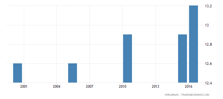 mauritania cause of death by injury ages 35 59 male percent relevant age wb data