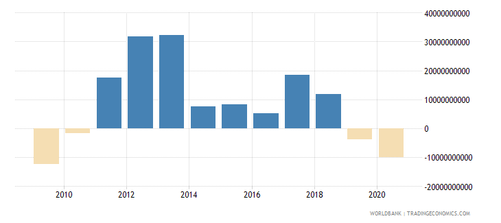 mauritania changes in inventories current lcu wb data