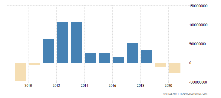 mauritania changes in inventories us dollar wb data