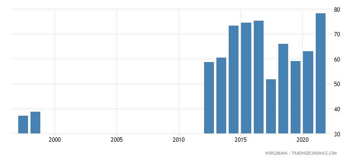 mauritania communications computer etc percent of service exports bop wb data
