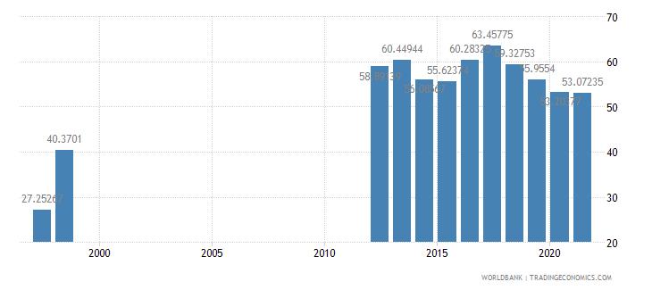mauritania communications computer etc percent of service imports bop wb data