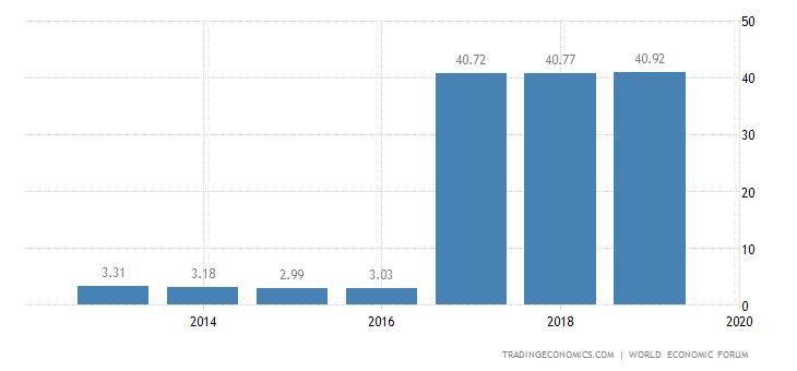 Mauritania Competitiveness Index