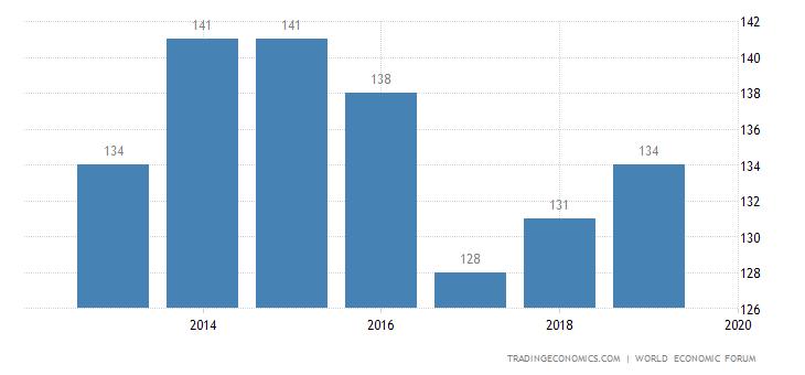 Mauritania Competitiveness Rank