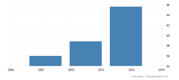 mauritania completeness of birth registration percent wb data