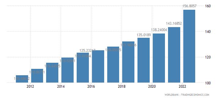 mauritania consumer price index 2005  100 wb data