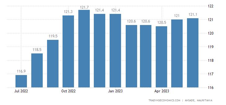 Mauritania Consumer Price Index Cpi