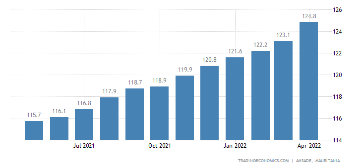 Mauritania Consumer Price Index Cpi