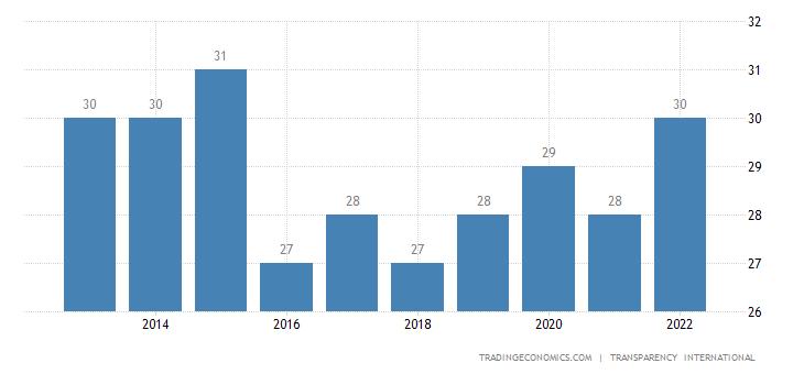Mauritania Corruption Index
