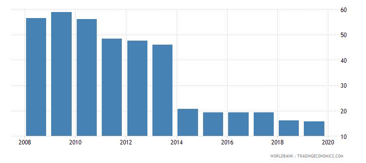 mauritania cost of business start up procedures percent of gni per capita wb data