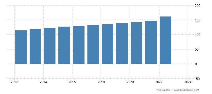 mauritania cpi price nominal wb data